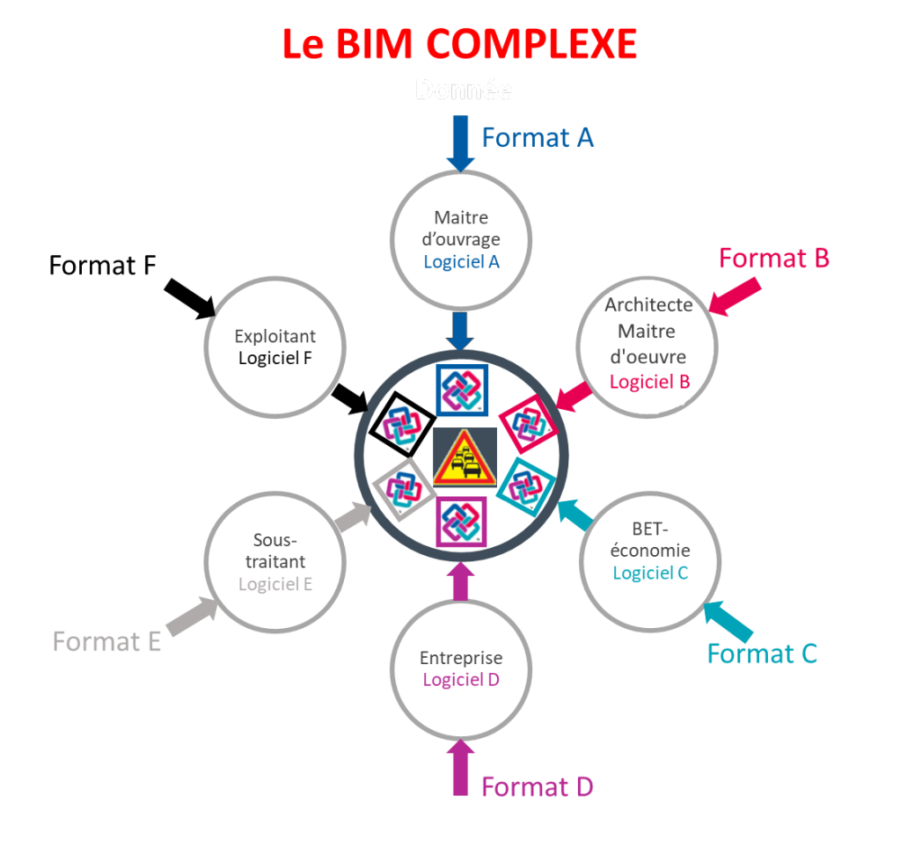 BIM complexe