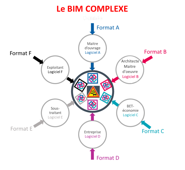 BIM complexe IFC