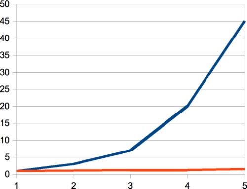 Taux de pénétration du BIM : 1,5% max